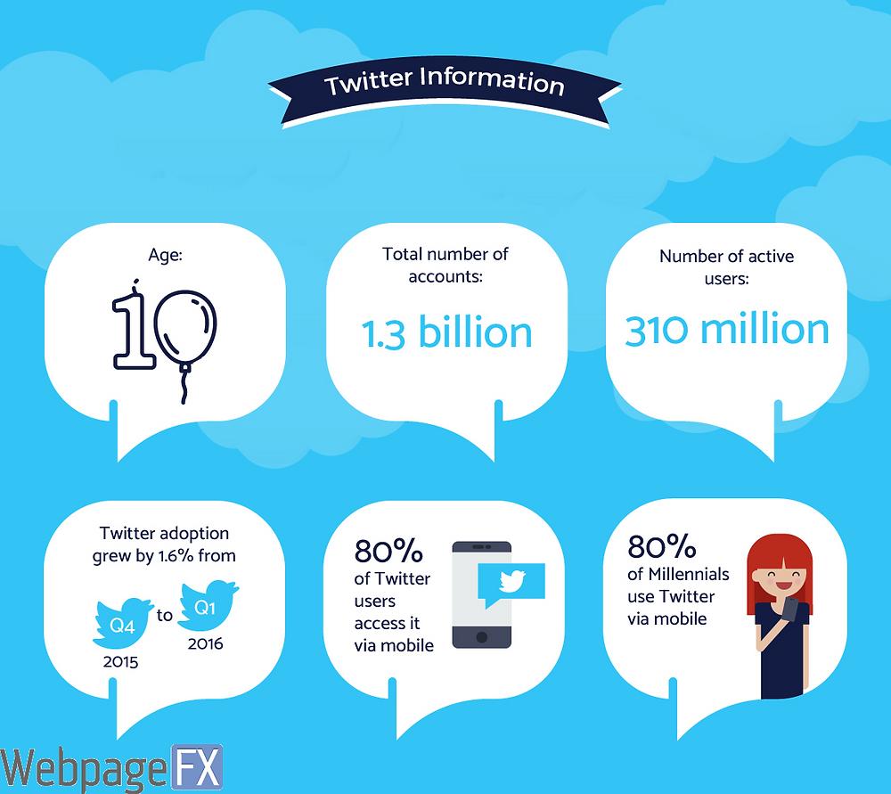 Twitter information