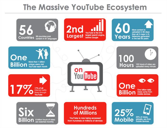 Massive youtube ecosystem