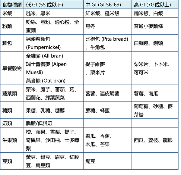 GI index.png