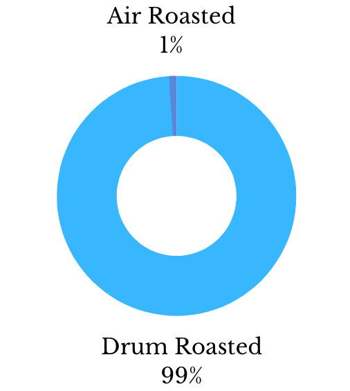 Percentage of Air Roasted Coffee