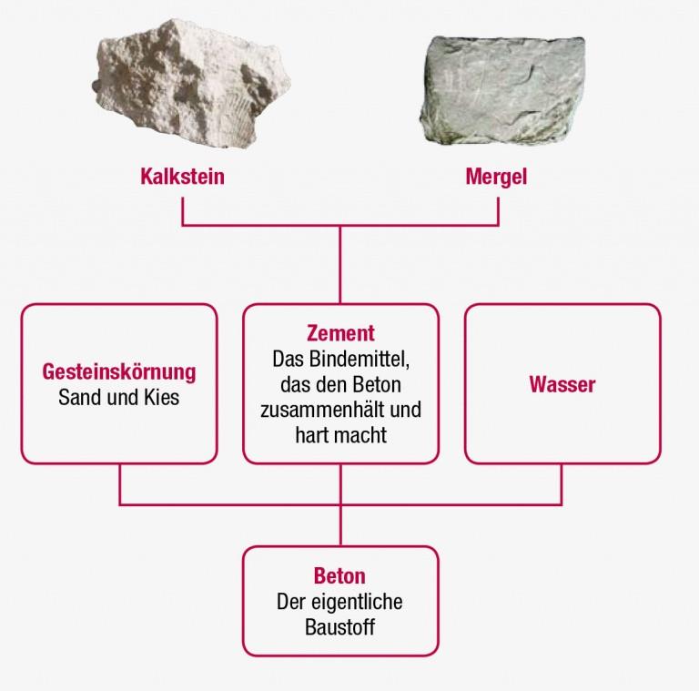 Kalkstein wird zu Zement gebrannt und zusammen mit Wasser und Sand und Kies zu Beton verarbeitet.