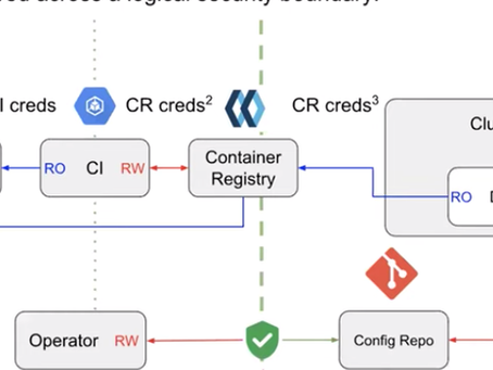 Securing the CI/CD ToolChain