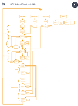 MRP structure_v001.png