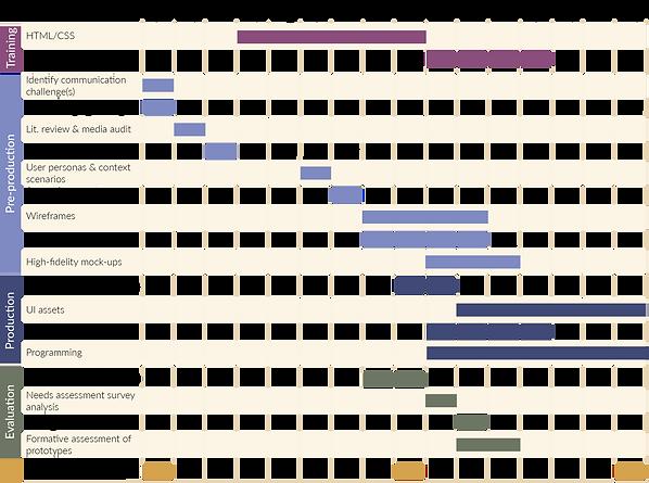 GANTT chart 2018-2019 for committee meet