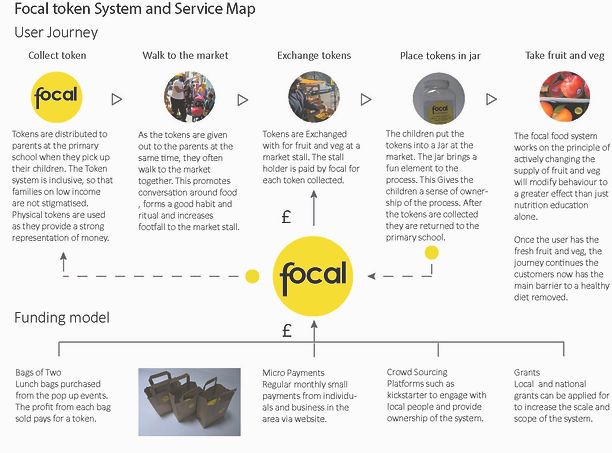 Focal service and system map.jpg