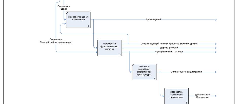 Базовые элементы порядка в организации (бизнесе).