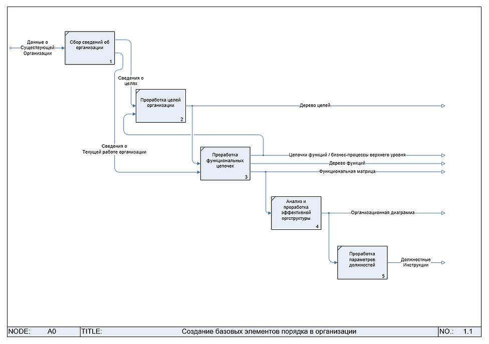 Процесс услуги базовых элементов порядка