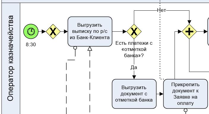 Часть модели по выгрузке выписок и документов из системы Клиент-Банк