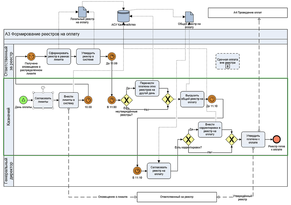 BPMN модель оформления реестров на оплату