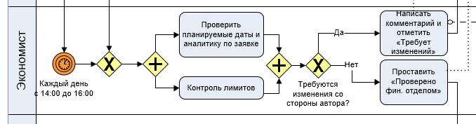 Часть модели по действиям экономиста по оформлению заявок на оплату