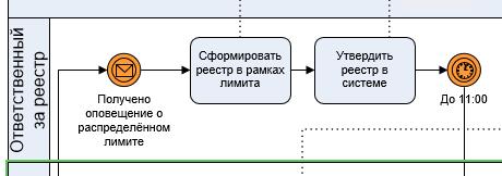 Часть BPMN модели формирования реестра, где ответственный за локальный реестр вносит необходимые изменения для приведения реестра в лимиты и утверждает его