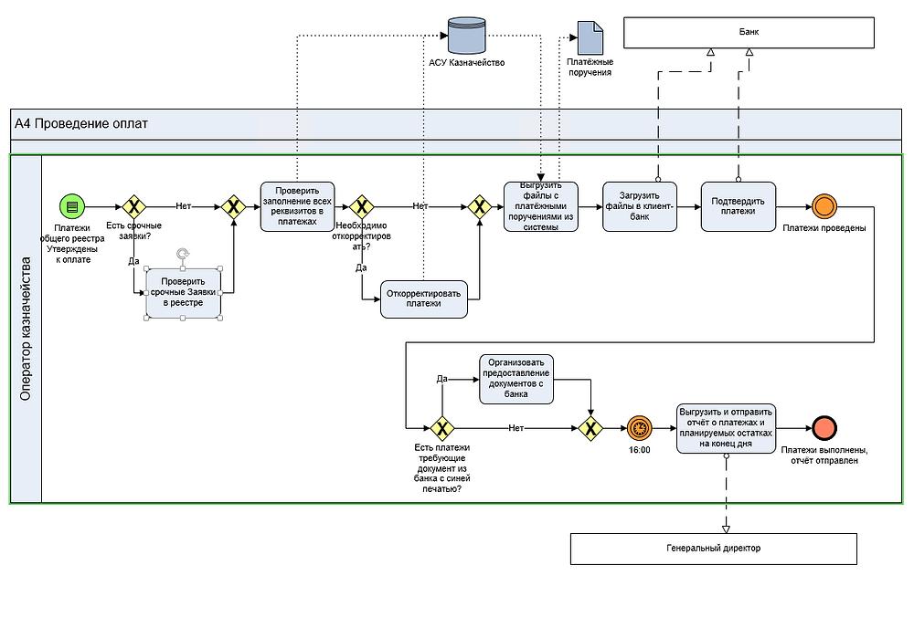 BPMN модель Проведение оплат
