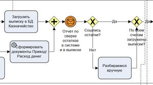 Часть модели по загрузке выписок в АСУ ТМА Казначейство и проверке остатков