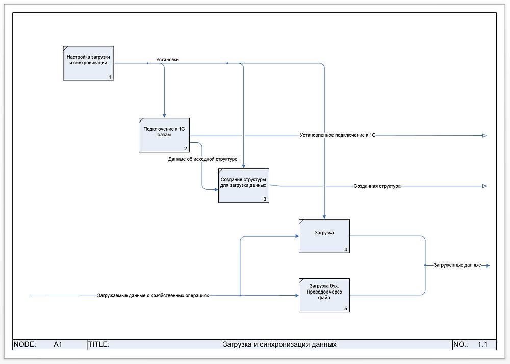 Модель функций загрузки и синхронизации исходных данных