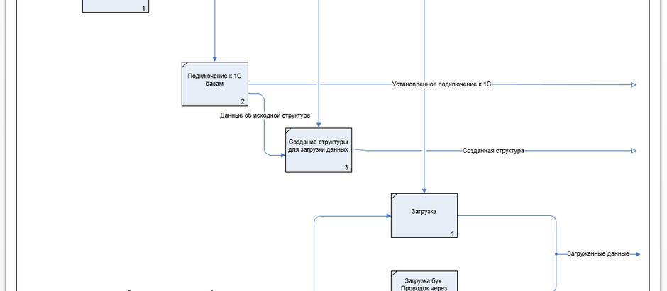 А1 Загрузка и синхронизация данных