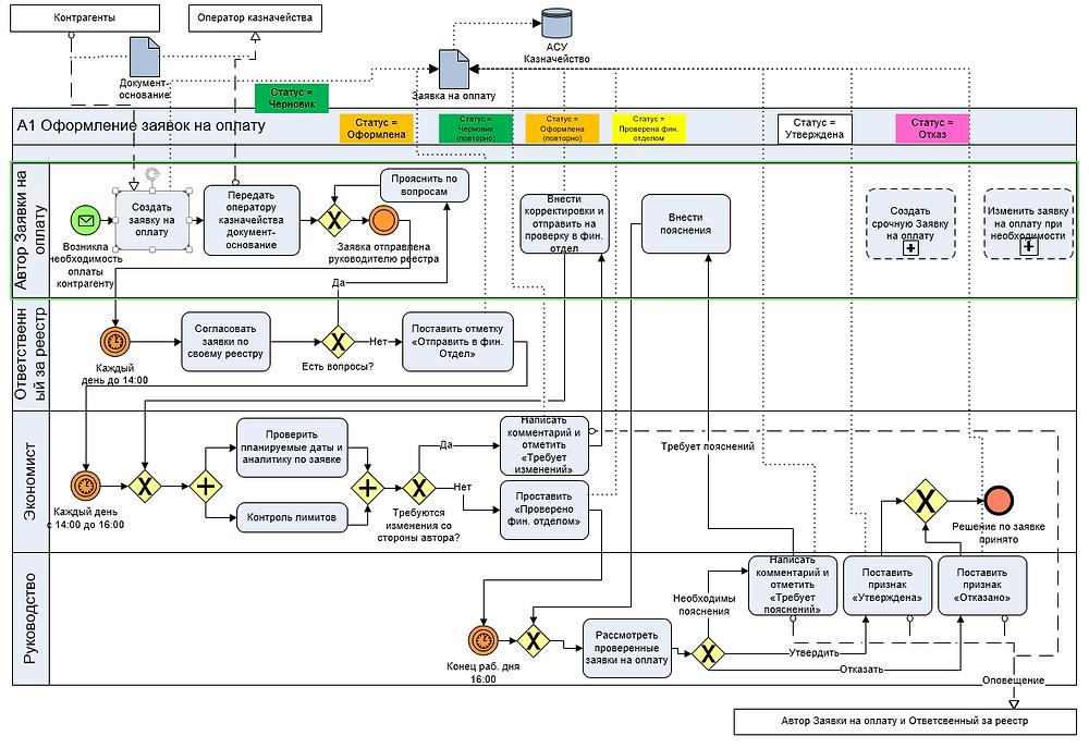 Модель процесса оформления заявок на оплату в нотации BPMN