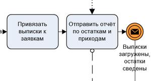 Часть модели Привязки платежей к заявкам