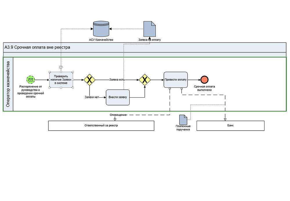 BPMN модель процесса проведения срочной оплаты вне реестра