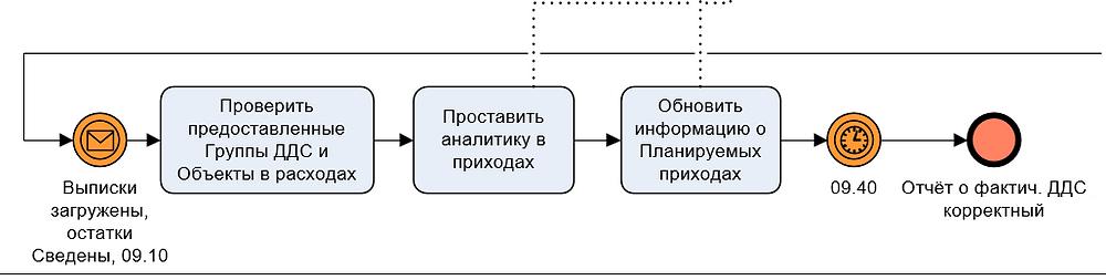 Часть модели Проверка экономистом фактического ДДС