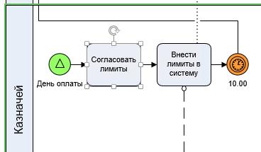 Часть BPMN модели, где казначей согласует и вносит лимиты в систему