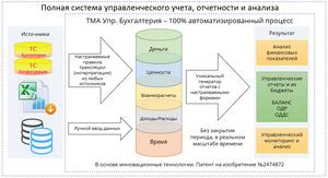 Схема работы ТМА Управленческая бухгалтерия