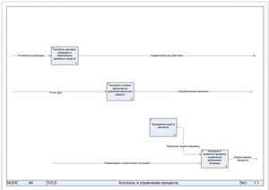 А6 Контроль и управление процесса. Функциональная модель IDEF