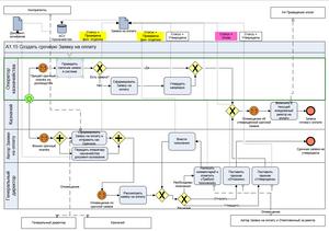 Модель BPMN по оформлению срочной заявки