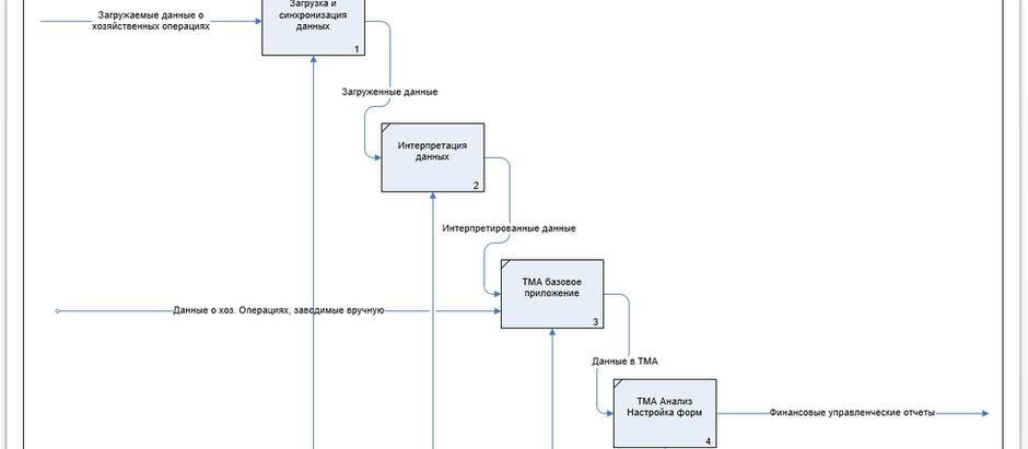 Основные функции системы TMA Управленческая бухгалтерия