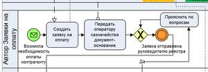 Часть модели оформления заявки на оплату, действия автора заявки