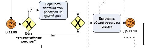 Часть BPMN модели формирования реестров на оплату, где казначей сводит общий реестр на утверждение руководству
