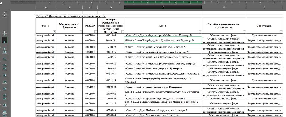 """Скриншот исходного файла Файл """"Источники образования отходов"""""""