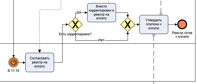 Часть BPMN модели, где Руководство согласовывает, казначей вносит корректировки и утверждает реестр в оплату