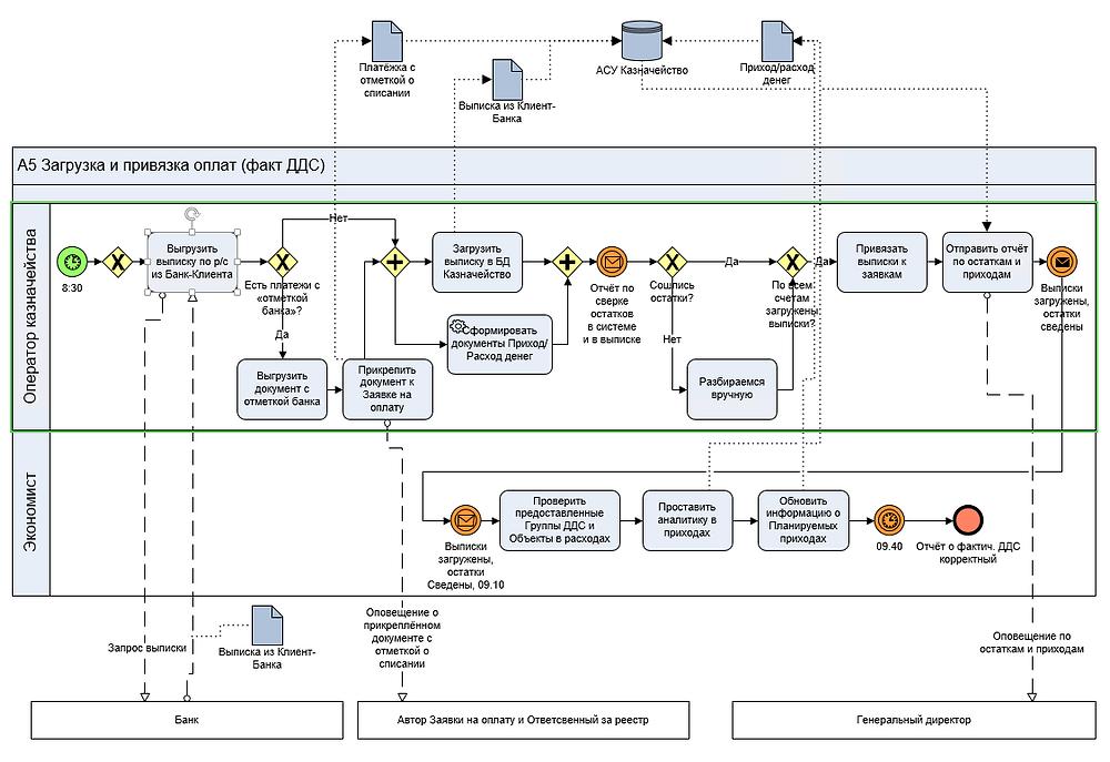 BPMN модель процесса загрузки и привязки оплат