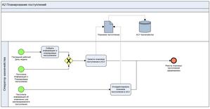 BPMN модель планирования поступлений