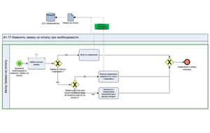 Модель BPMN по внесению изменений в оформленную заявку на оплату