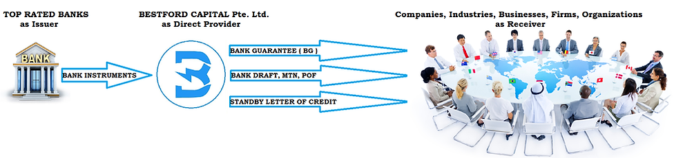 Standby Letter of Credit | Bestford Capital | Singapore