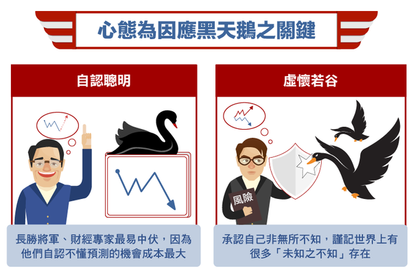 認識黑天鵝效應(下)