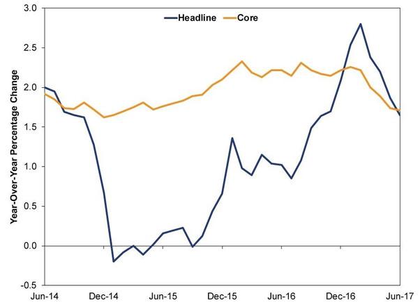 何謂「金髮經濟」?為何有利美股續升?
