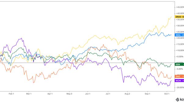 金磚四國股市 呈兩極化