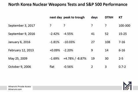 過去北韓核試後,標普500指數的表現