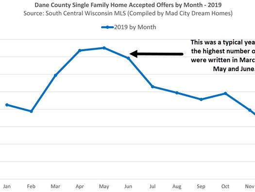 A more balanced fall market is normal and predictable in Dane County