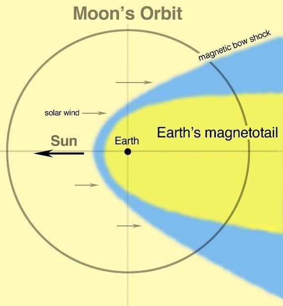 Moon's Orbit diagram.