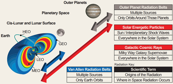Overview of space radiation diagram.