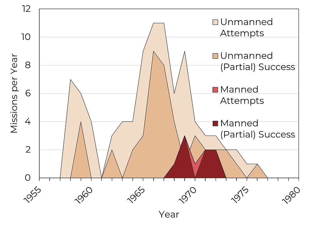 Chart of number of lunar missions between 1958 and 1976.