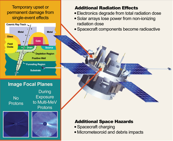 Impacts of the space radiation environment on spacecraft diagram.