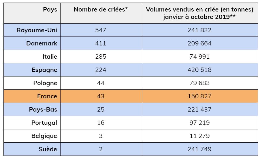 Tableau comparatif des ventes dans les pays européens
