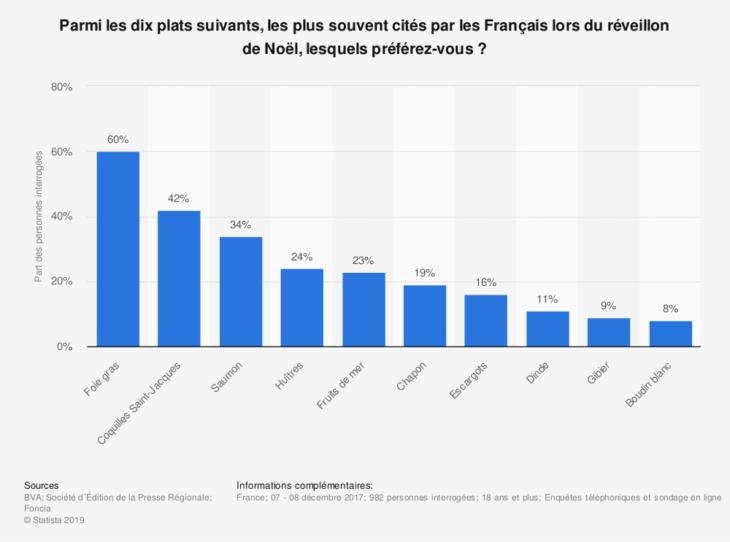 Graphique présentant les 10 plats préférés des Français lors du réveillon de Noël d'après une étude de BVA.