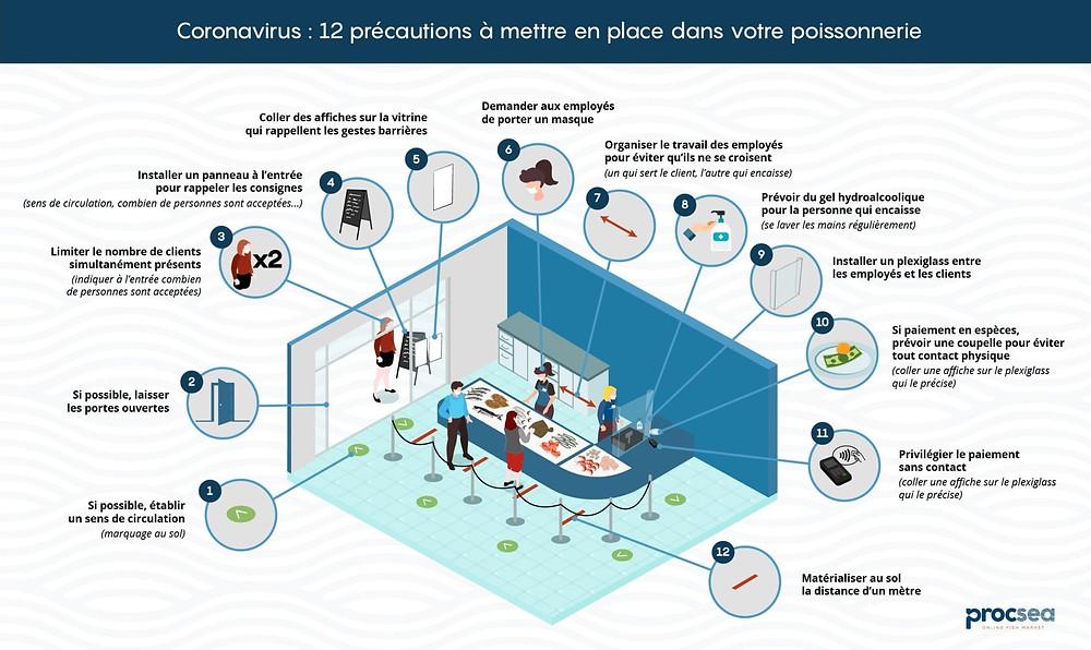 Schéma des recommandations pour assurer la sécurité sanitaire en poissonnerie