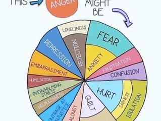 Understanding your anger
