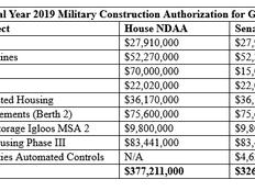 U.S. Senate passes NDAA with $326 million for Guam buildup